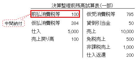試算表(申告書 ⑩中間納付税額)